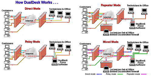 Click to Enlarge How the DualDesk remote support system works through Firewalls and NAT Routers